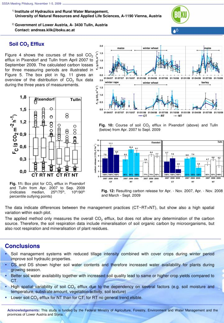 SSSA Meeting Pittsburg, November 1-5, 2009