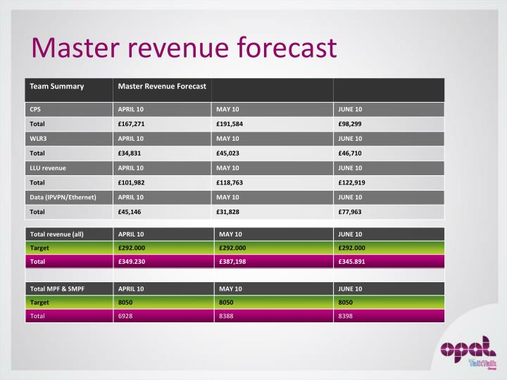Master revenue forecast
