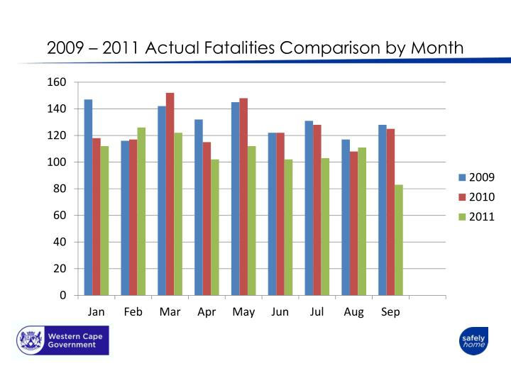 2009 – 2011 Actual Fatalities Comparison by Month