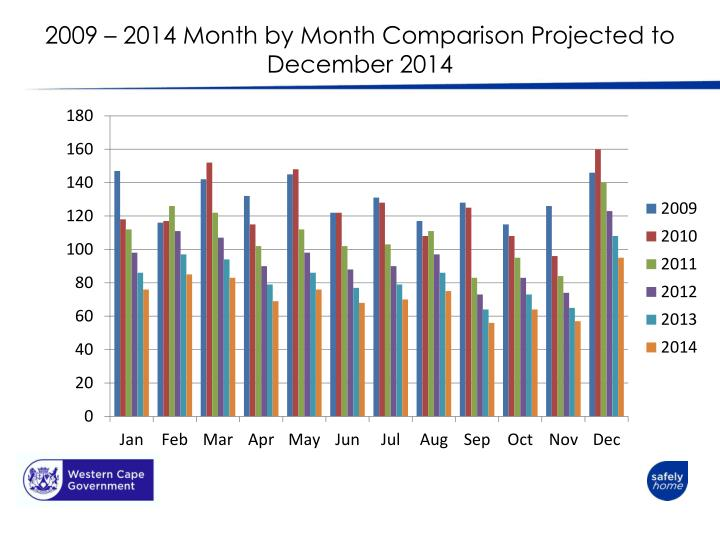 2009 – 2014 Month by Month Comparison Projected to December 2014