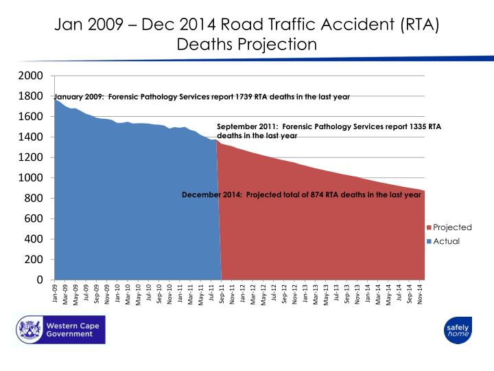Jan 2009 – Dec 2014 Road Traffic Accident (RTA) Deaths Projection