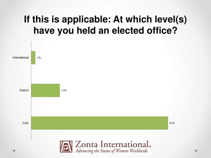 If this is applicable: At which level(s) have you held an elected office?