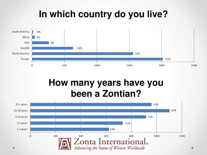 In which country do you live?