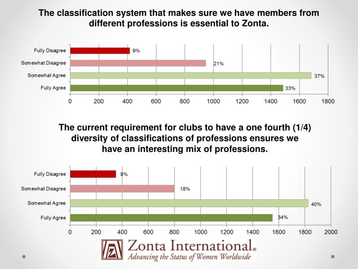 The classification system that makes sure we have members from different professions is essential to Zonta.
