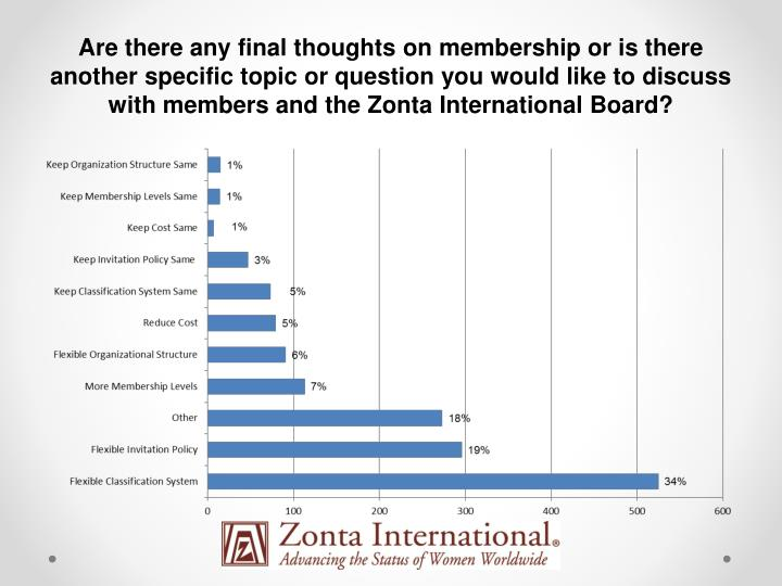 Are there any final thoughts on membership or is there another specific topic or question you would like to discuss with members and the Zonta International Board?