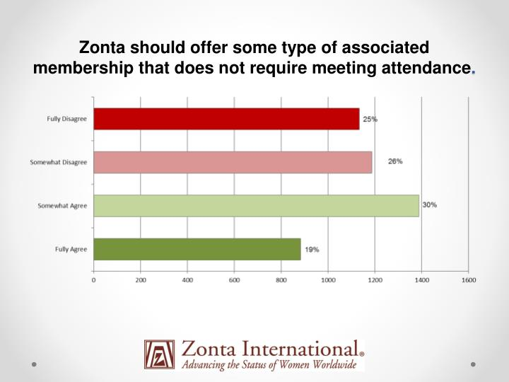 Zonta should offer some type of associated membership that does not require meeting attendance