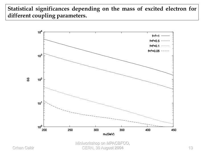 Statistical significances depending on the mass of excited electron for different coupling parameters.