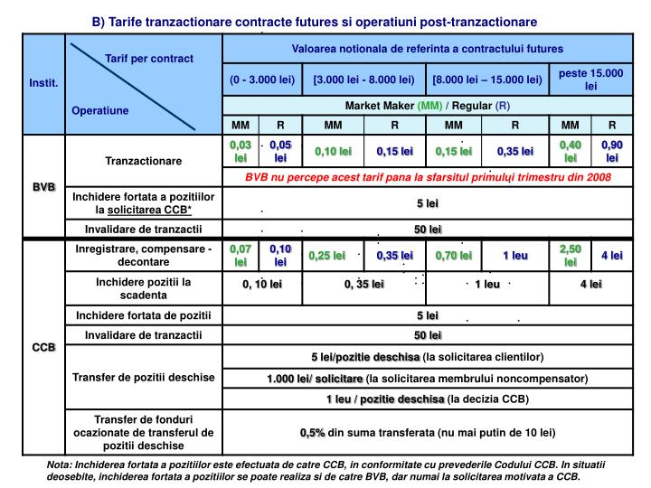 B) Tarife tranzactionare contracte futures si operatiuni post-tranzactionare