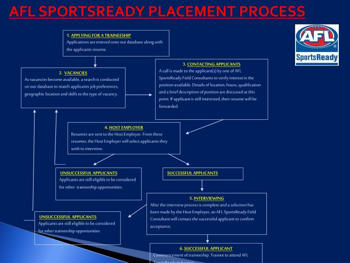 AFL SPORTSREADY PLACEMENT PROCESS