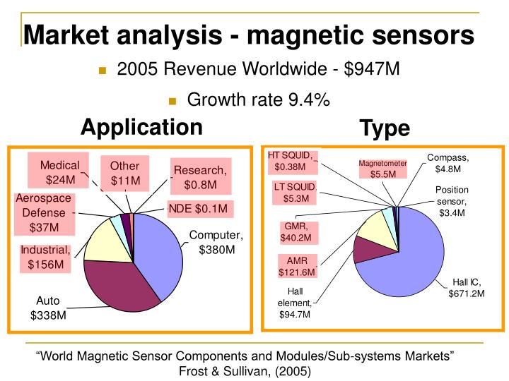 Market analysis magnetic sensors