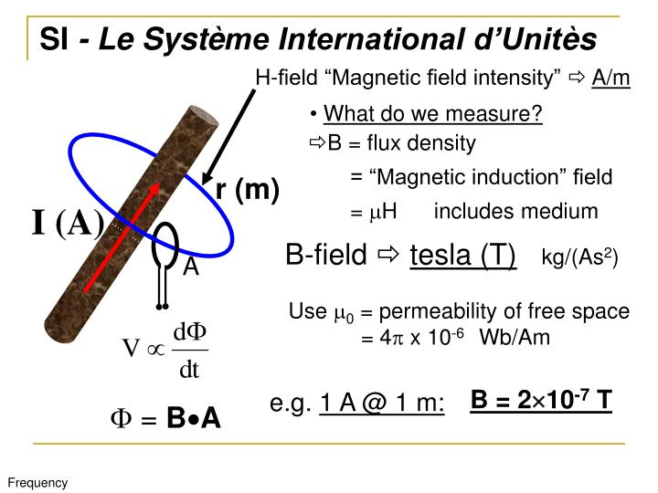 "H-field ""Magnetic field intensity"""