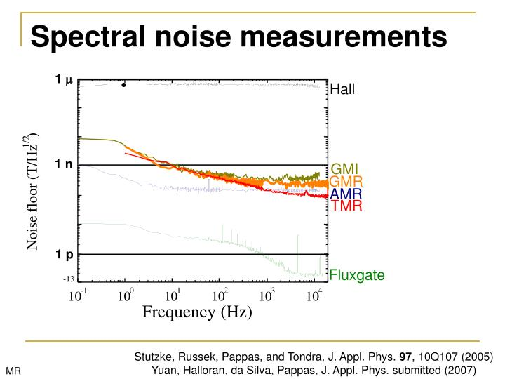 Spectral noise measurements