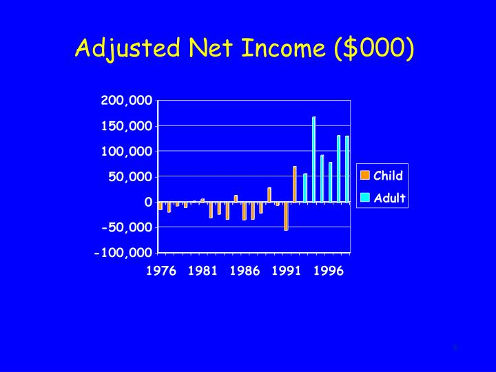 Adjusted Net Income ($000)