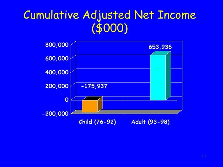 Cumulative Adjusted Net Income ($000)