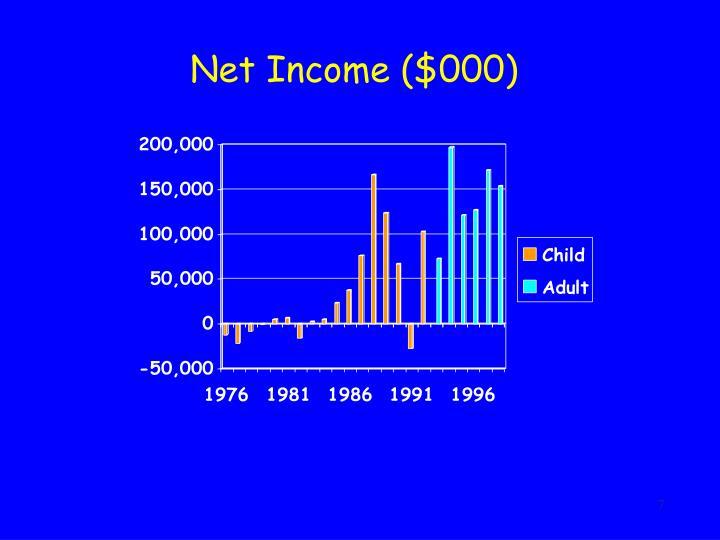 Net Income ($000)