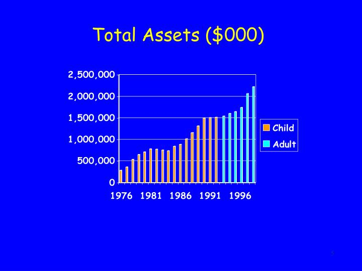 Total Assets ($000)
