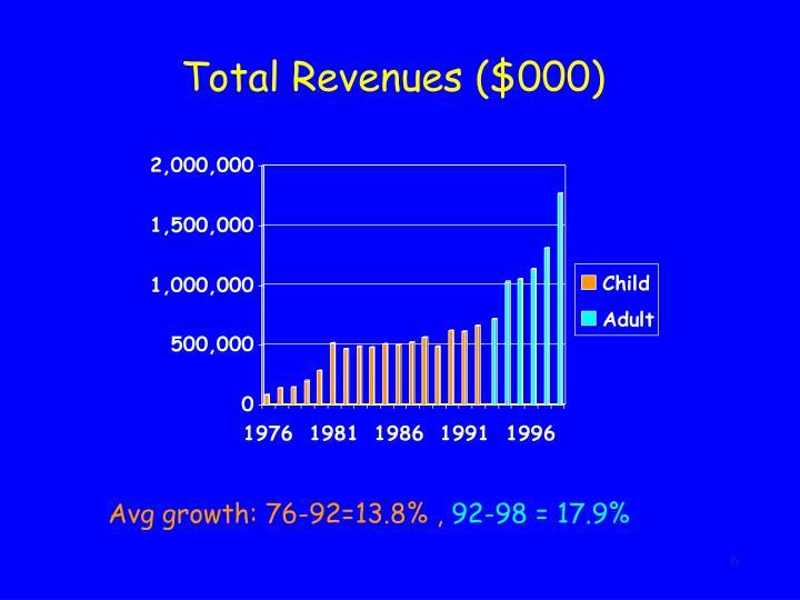 Total Revenues ($000)