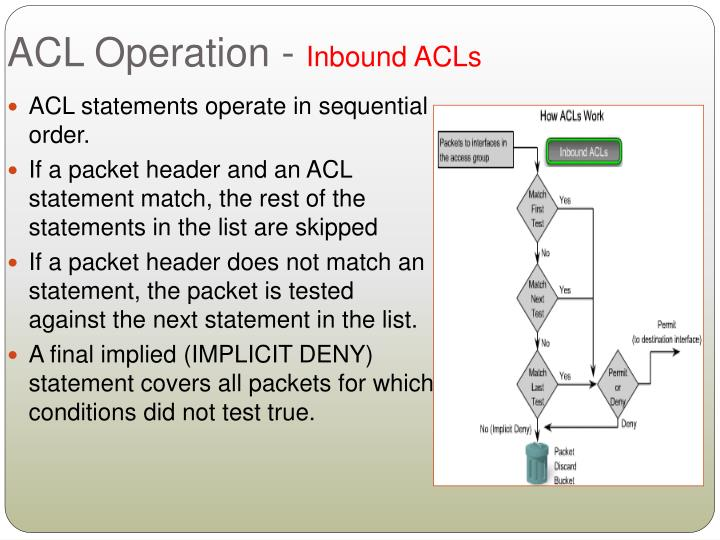 ACL Operation -