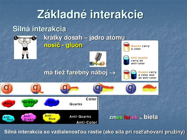 Základné interakcie