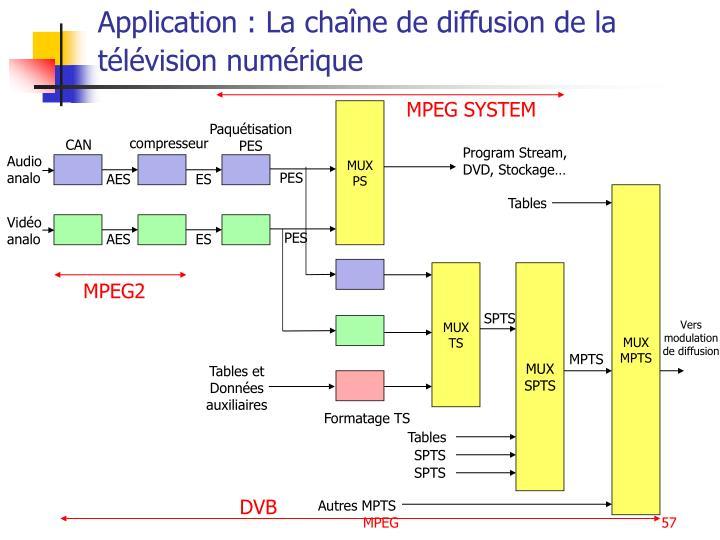 Application : La chaîne de diffusion de la télévision numérique