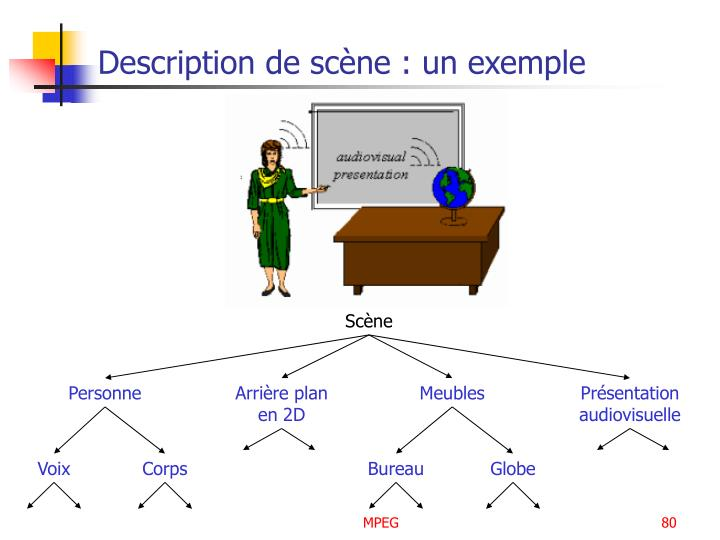 Description de scène : un exemple