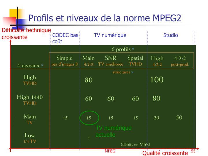 Profils et niveaux de la norme MPEG2