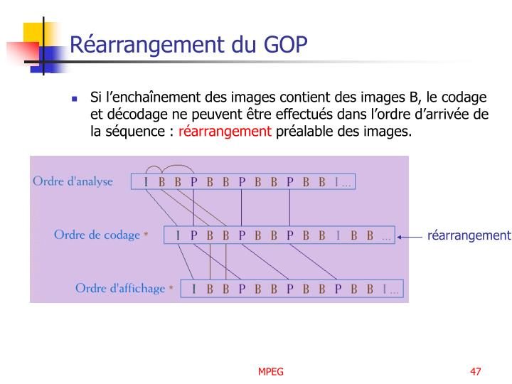 Réarrangement du GOP