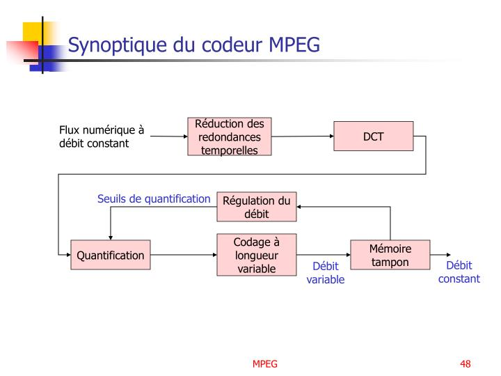 Synoptique du codeur MPEG
