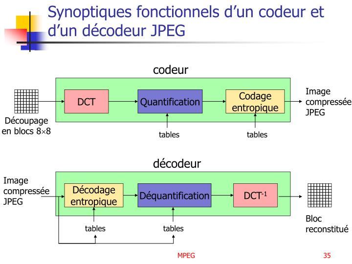 Synoptiques fonctionnels d'un codeur et d'un décodeur JPEG