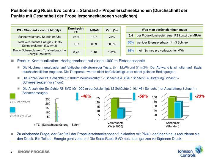 Positionierung Rubis Evo contra «Standard» Propellerschneekanonen (Durchschnitt der Punkte mit Gesamtheit der Propellerschneekanonen verglichen)