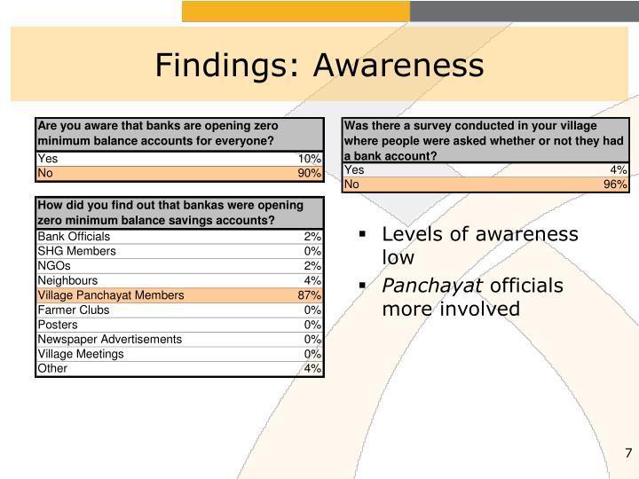 Findings: Awareness