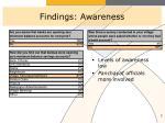 findings awareness