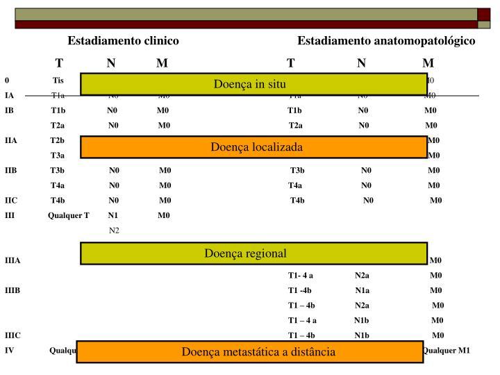 Estadiamento clinico                                      Estadiamento anatomopatológico