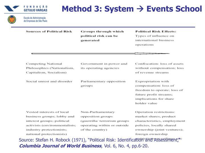 Method 3: System