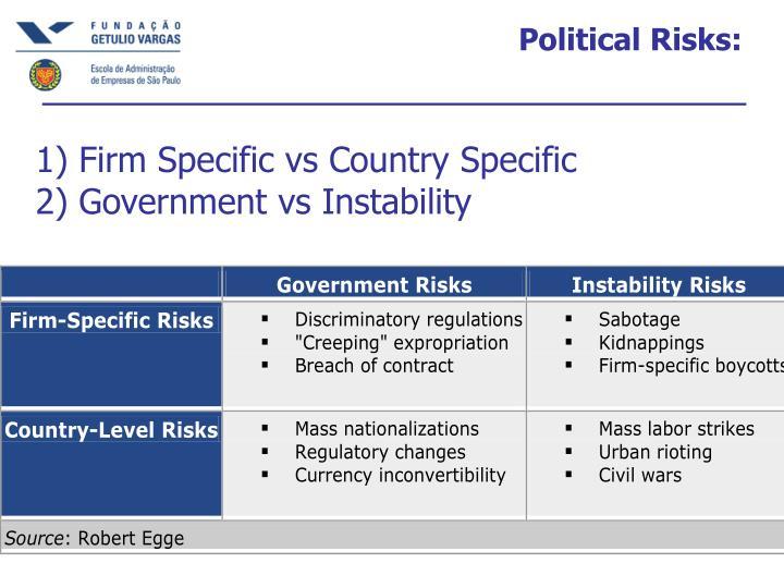 Political Risks: