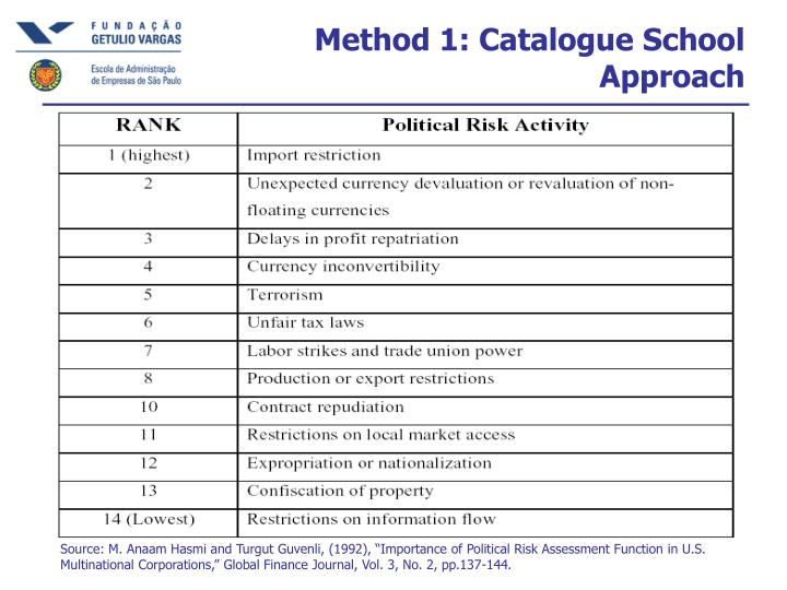 Method 1: Catalogue School Approach