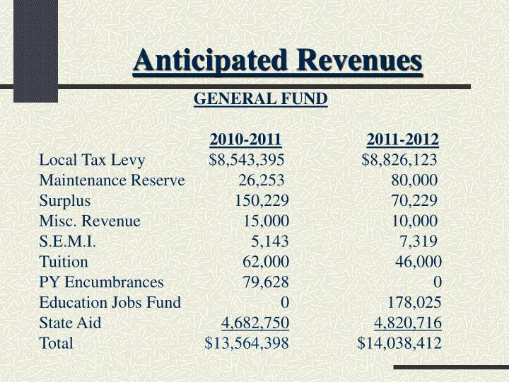 Anticipated Revenues