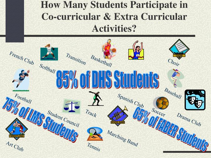 How Many Students Participate in