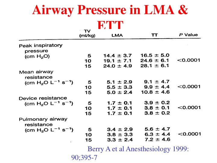 Airway Pressure in LMA & ETT