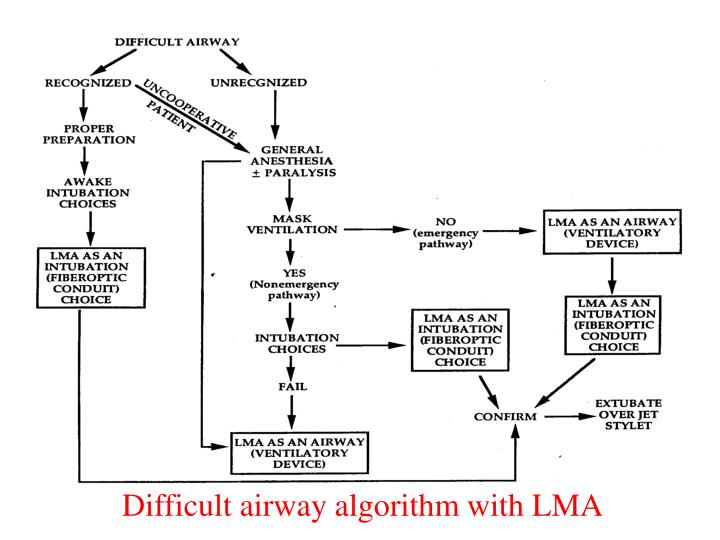 Difficult airway algorithm with LMA
