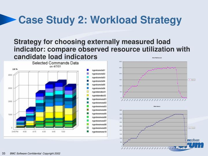 Case Study 2: Workload Strategy