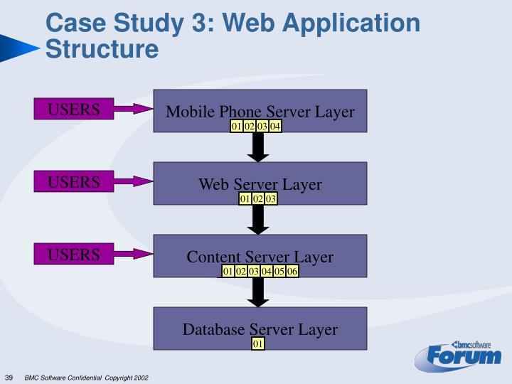 Case Study 3: Web Application Structure