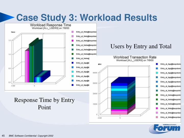 Case Study 3: Workload Results