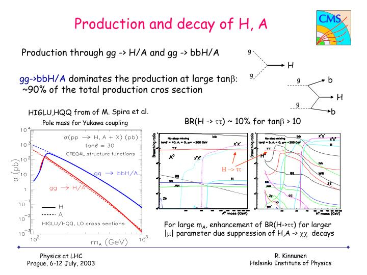 Production and decay of H, A