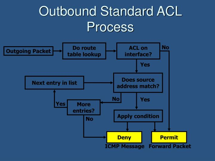 Outbound Standard ACL Process