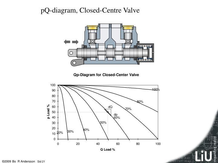 pQ-diagram, Closed-Centre Valve