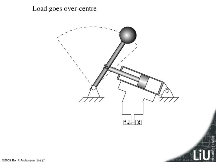 Load goes over-centre