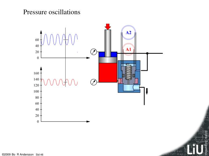 Pressure oscillations