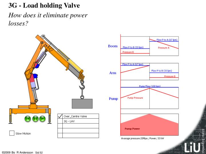 3G - Load holding Valve