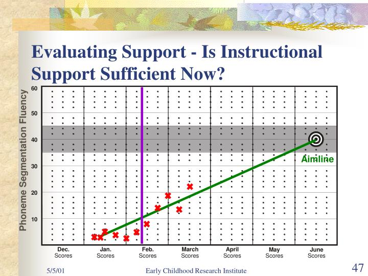 Evaluating Support - Is Instructional Support Sufficient Now?